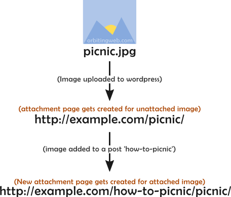 Wordpress attachment page for an attached image