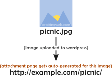 Auto generated attachment page