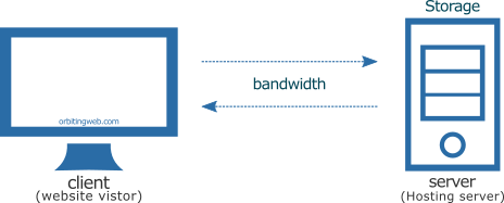Hosting bandwidth and storage
