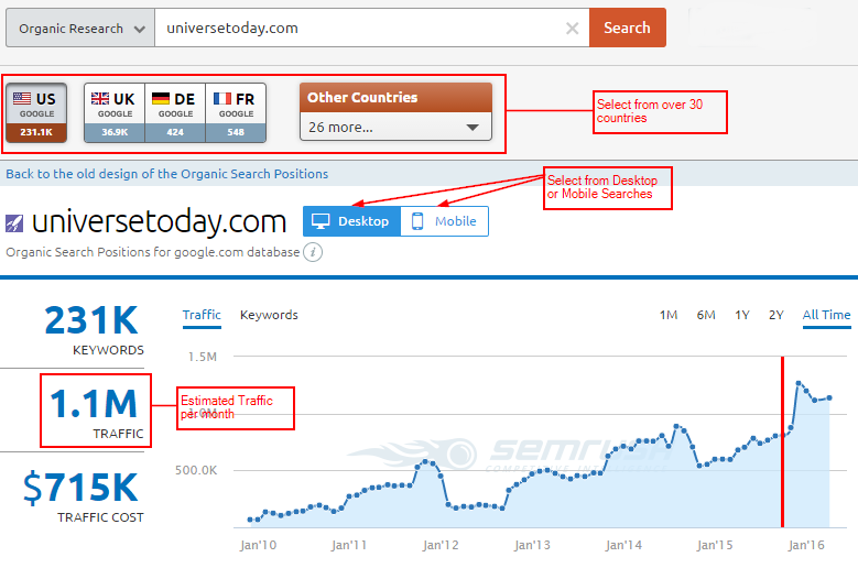 organic-traffic-overview-semrush