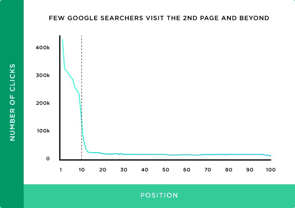 SERP click graph